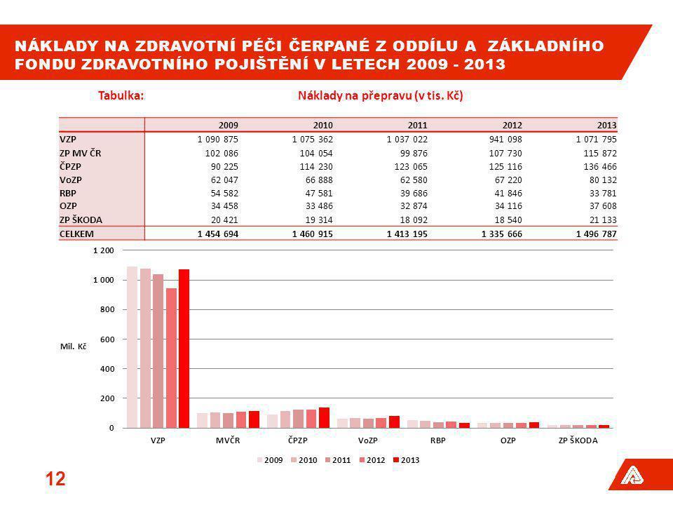 NÁKLADY NA ZDRAVOTNÍ PÉČI ČERPANÉ Z ODDÍLU A ZÁKLADNÍHO FONDU ZDRAVOTNÍHO POJIŠTĚNÍ V LETECH 2009 - 2013 12 Tabulka:Náklady na přepravu (v tis. Kč) 20