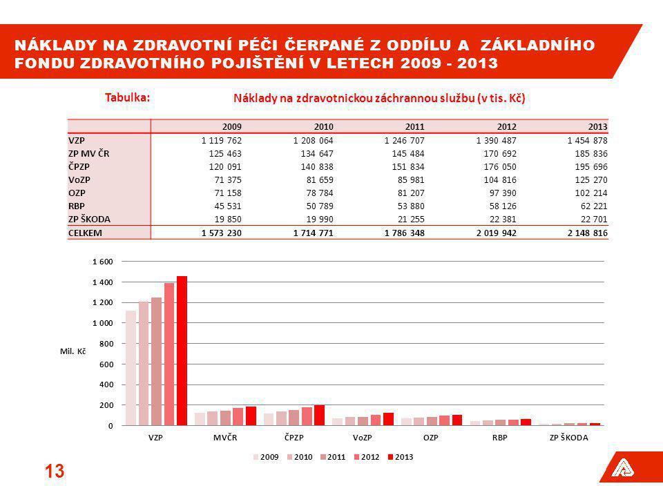 NÁKLADY NA ZDRAVOTNÍ PÉČI ČERPANÉ Z ODDÍLU A ZÁKLADNÍHO FONDU ZDRAVOTNÍHO POJIŠTĚNÍ V LETECH 2009 - 2013 13 Tabulka:Náklady na zdravotnickou záchranno