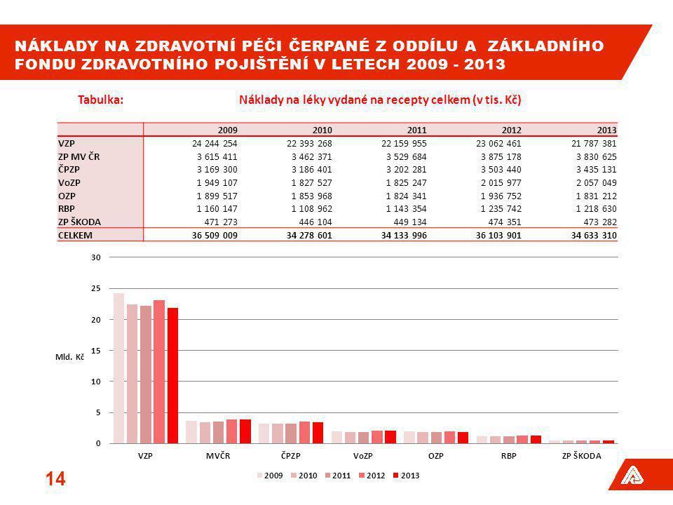NÁKLADY NA ZDRAVOTNÍ PÉČI ČERPANÉ Z ODDÍLU A ZÁKLADNÍHO FONDU ZDRAVOTNÍHO POJIŠTĚNÍ V LETECH 2009 - 2013 14 Tabulka:Náklady na léky vydané na recepty