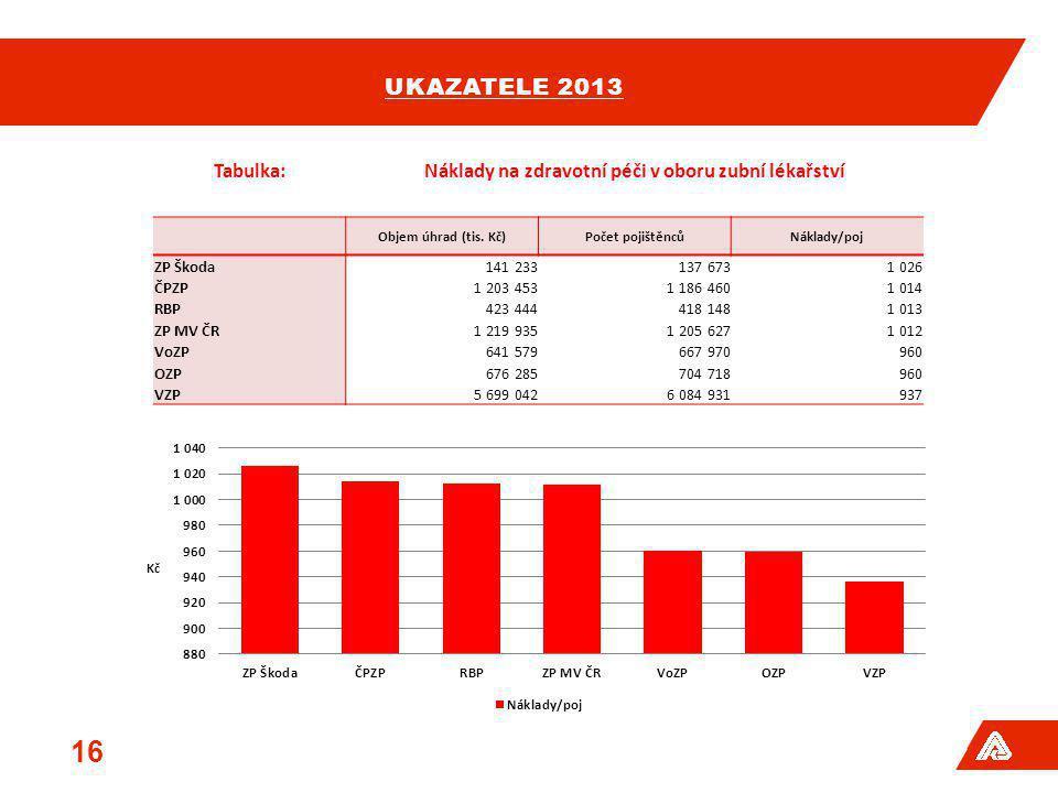 UKAZATELE 2013 16 Tabulka:Náklady na zdravotní péči v oboru zubní lékařství Objem úhrad (tis. Kč)Počet pojištěncůNáklady/poj ZP Škoda141 233137 6731 0