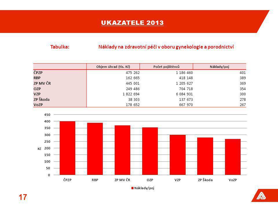 UKAZATELE 2013 17 Tabulka:Náklady na zdravotní péči v oboru gynekologie a porodnictví Objem úhrad (tis. Kč)Počet pojištěncůNáklady/poj ČPZP475 2621 18