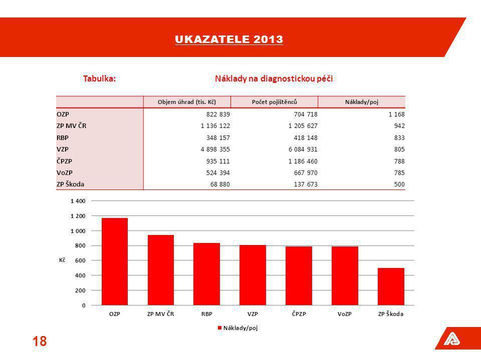 UKAZATELE 2013 18 Tabulka:Náklady na diagnostickou péči Objem úhrad (tis. Kč)Počet pojištěncůNáklady/poj OZP822 839704 7181 168 ZP MV ČR1 136 1221 205