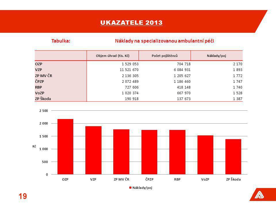 UKAZATELE 2013 19 Tabulka:Náklady na specializovanou ambulantní péči Objem úhrad (tis. Kč)Počet pojištěncůNáklady/poj OZP1 529 053704 7182 170 VZP11 5