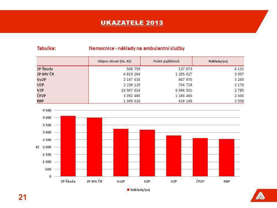 UKAZATELE 2013 21 Tabulka:Nemocnice - náklady na ambulantní služby Objem úhrad (tis. Kč)Počet pojištěncůNáklady/poj ZP Škoda568 759137 6734 131 ZP MV