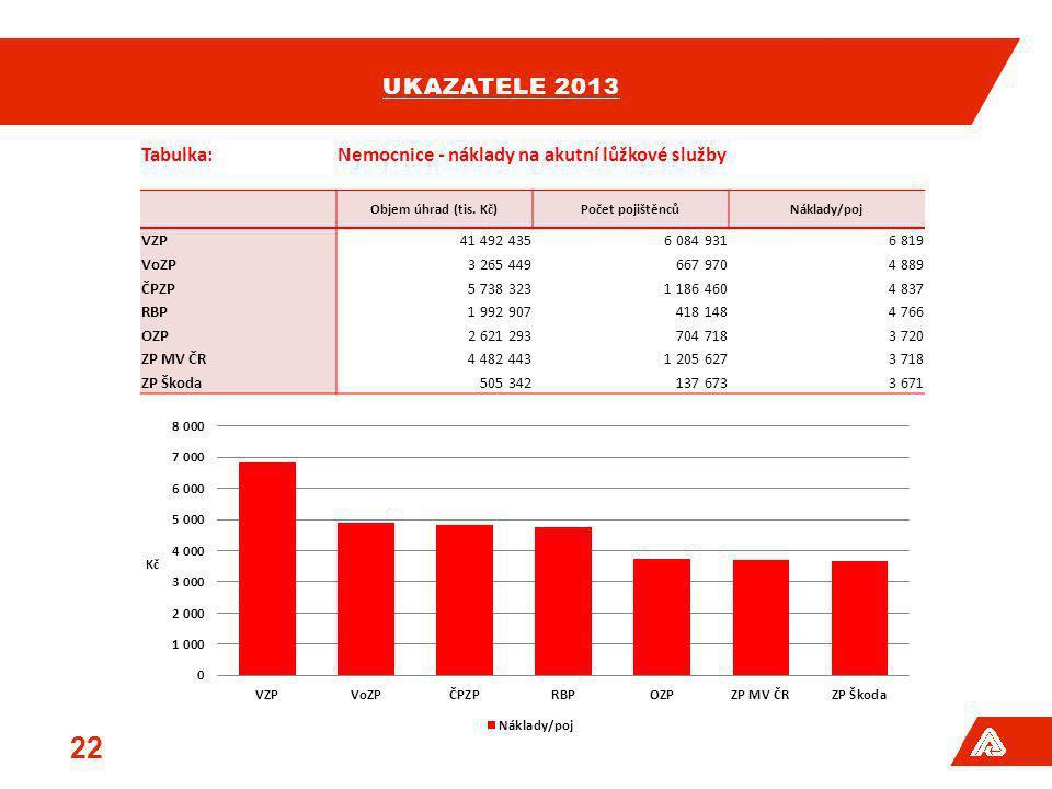 UKAZATELE 2013 22 Tabulka:Nemocnice - náklady na akutní lůžkové služby Objem úhrad (tis. Kč)Počet pojištěncůNáklady/poj VZP41 492 4356 084 9316 819 Vo