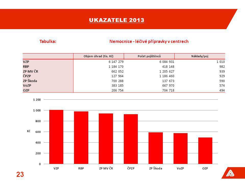 UKAZATELE 2013 23 Tabulka:Nemocnice - léčivé přípravky v centrech Objem úhrad (tis. Kč)Počet pojištěncůNáklady/poj VZP6 147 2796 084 9311 010 RBP1 184