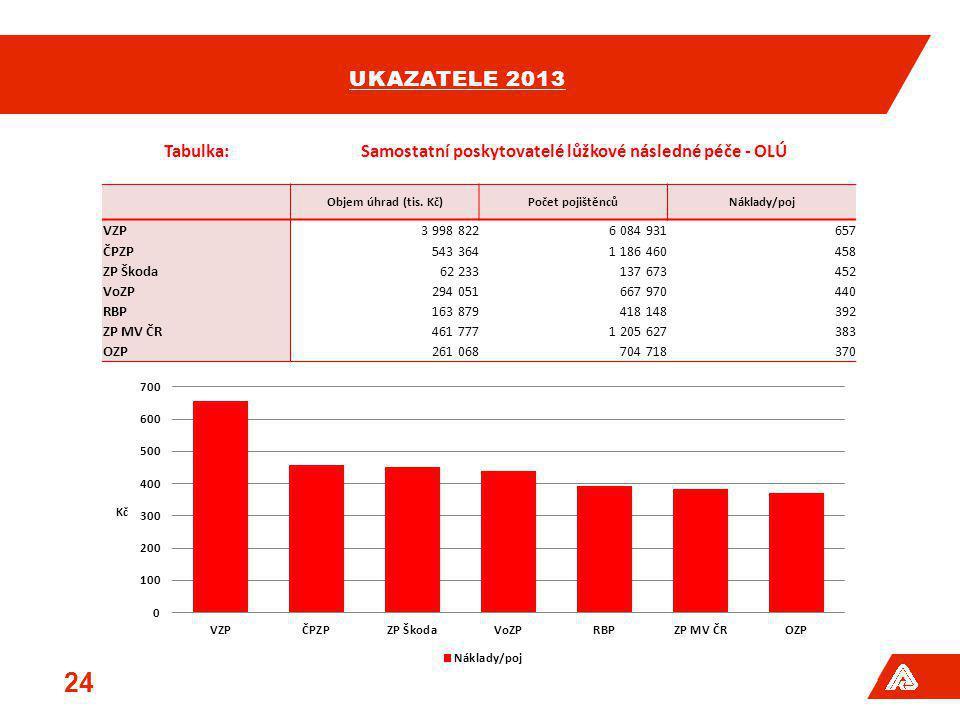 UKAZATELE 2013 24 Tabulka:Samostatní poskytovatelé lůžkové následné péče - OLÚ Objem úhrad (tis. Kč)Počet pojištěncůNáklady/poj VZP3 998 8226 084 9316