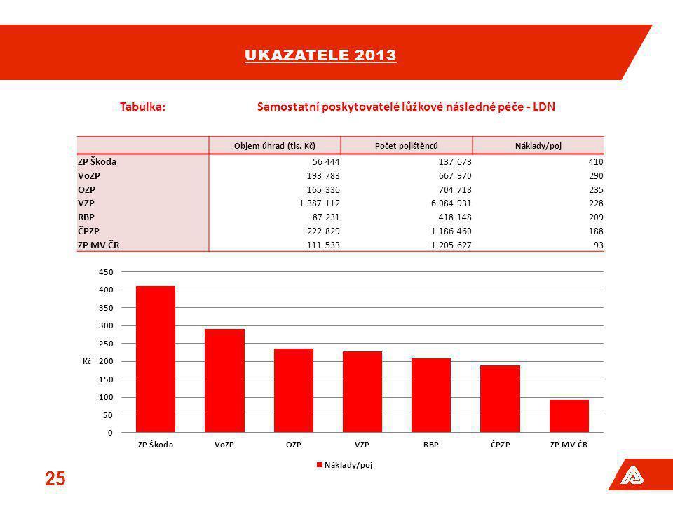 UKAZATELE 2013 25 Tabulka:Samostatní poskytovatelé lůžkové následné péče - LDN Objem úhrad (tis. Kč)Počet pojištěncůNáklady/poj ZP Škoda56 444137 6734