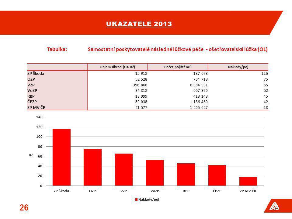 UKAZATELE 2013 26 Tabulka:Samostatní poskytovatelé následné lůžkové péče - ošetřovatelská lůžka (OL) Objem úhrad (tis. Kč)Počet pojištěncůNáklady/poj
