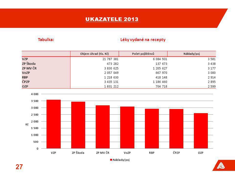 UKAZATELE 2013 27 Tabulka:Léky vydané na recepty Objem úhrad (tis. Kč)Počet pojištěncůNáklady/poj VZP21 787 3816 084 9313 581 ZP Škoda473 282137 6733