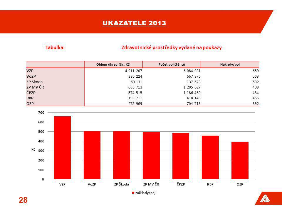 UKAZATELE 2013 28 Tabulka:Zdravotnické prostředky vydané na poukazy Objem úhrad (tis. Kč)Počet pojištěncůNáklady/poj VZP4 011 2076 084 931659 VoZP336