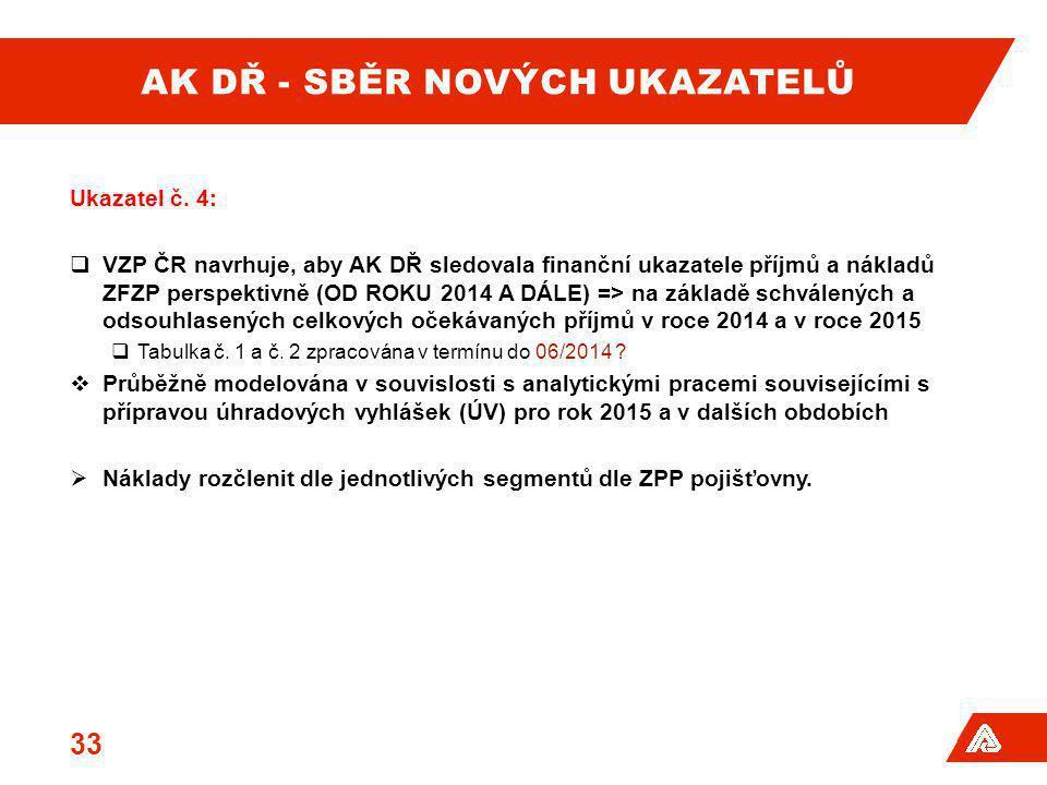 AK DŘ - SBĚR NOVÝCH UKAZATELŮ Ukazatel č. 4:  VZP ČR navrhuje, aby AK DŘ sledovala finanční ukazatele příjmů a nákladů ZFZP perspektivně (OD ROKU 201