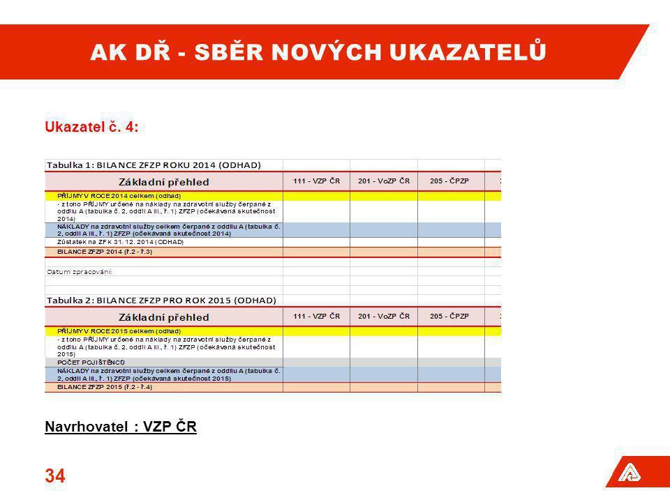 AK DŘ - SBĚR NOVÝCH UKAZATELŮ Ukazatel č. 4: Navrhovatel : VZP ČR 34