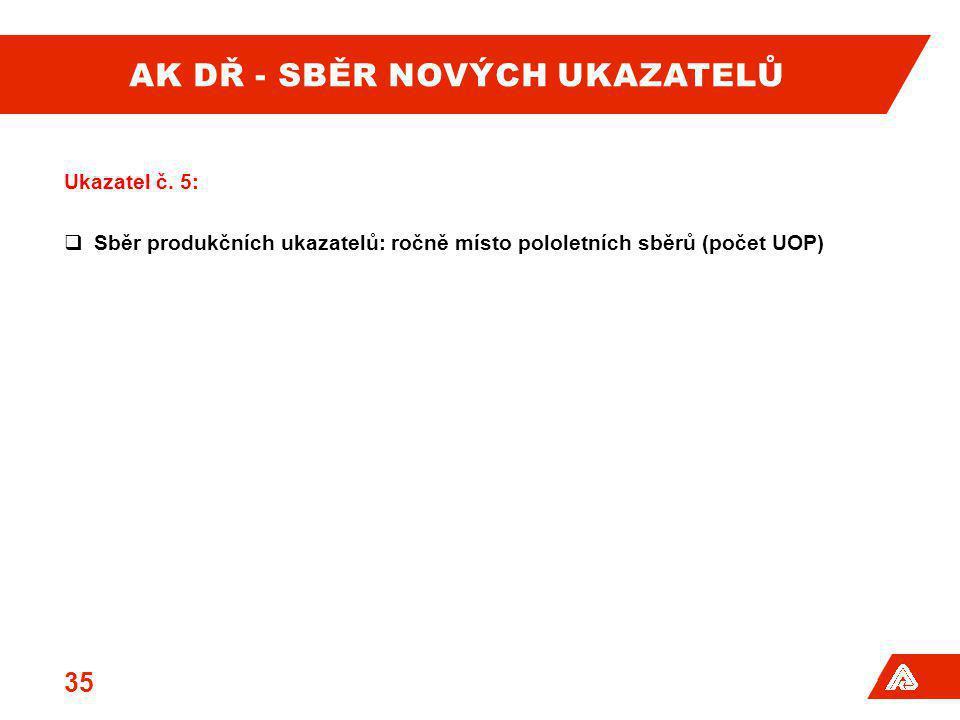 AK DŘ - SBĚR NOVÝCH UKAZATELŮ Ukazatel č. 5:  Sběr produkčních ukazatelů: ročně místo pololetních sběrů (počet UOP) 35
