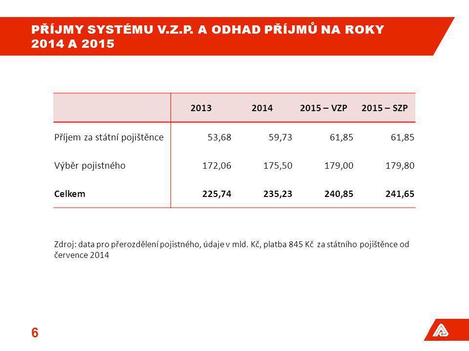 PŘÍJMY SYSTÉMU V.Z.P. A ODHAD PŘÍJMŮ NA ROKY 2014 A 2015 6 201320142015 – VZP2015 – SZP Příjem za státní pojištěnce53,6859,7361,85 Výběr pojistného172