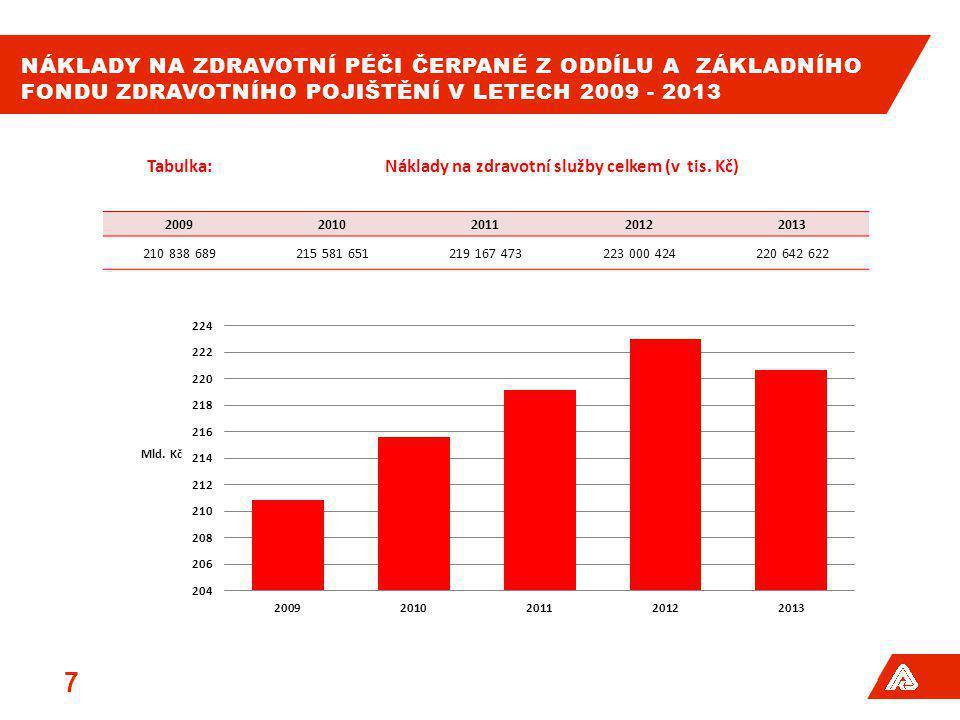 NÁKLADY NA ZDRAVOTNÍ PÉČI ČERPANÉ Z ODDÍLU A ZÁKLADNÍHO FONDU ZDRAVOTNÍHO POJIŠTĚNÍ V LETECH 2009 - 2013 7 Tabulka:Náklady na zdravotní služby celkem