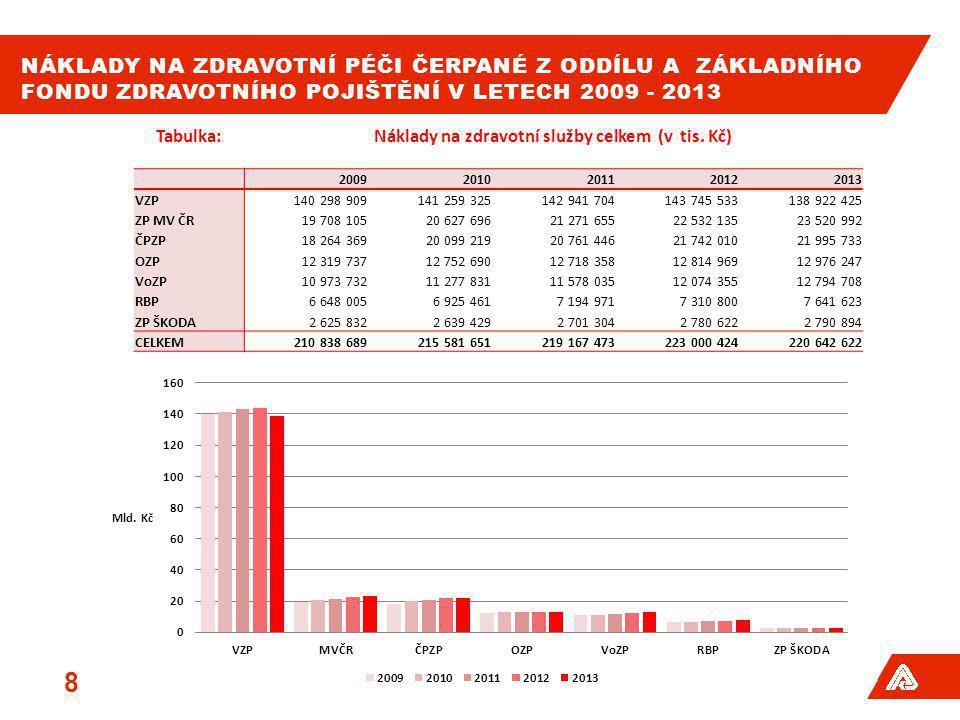 NÁKLADY NA ZDRAVOTNÍ PÉČI ČERPANÉ Z ODDÍLU A ZÁKLADNÍHO FONDU ZDRAVOTNÍHO POJIŠTĚNÍ V LETECH 2009 - 2013 8 Tabulka:Náklady na zdravotní služby celkem