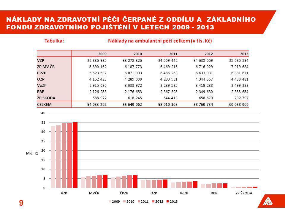 NÁKLADY NA ZDRAVOTNÍ PÉČI ČERPANÉ Z ODDÍLU A ZÁKLADNÍHO FONDU ZDRAVOTNÍHO POJIŠTĚNÍ V LETECH 2009 - 2013 9 Tabulka:Náklady na ambulantní péči celkem (