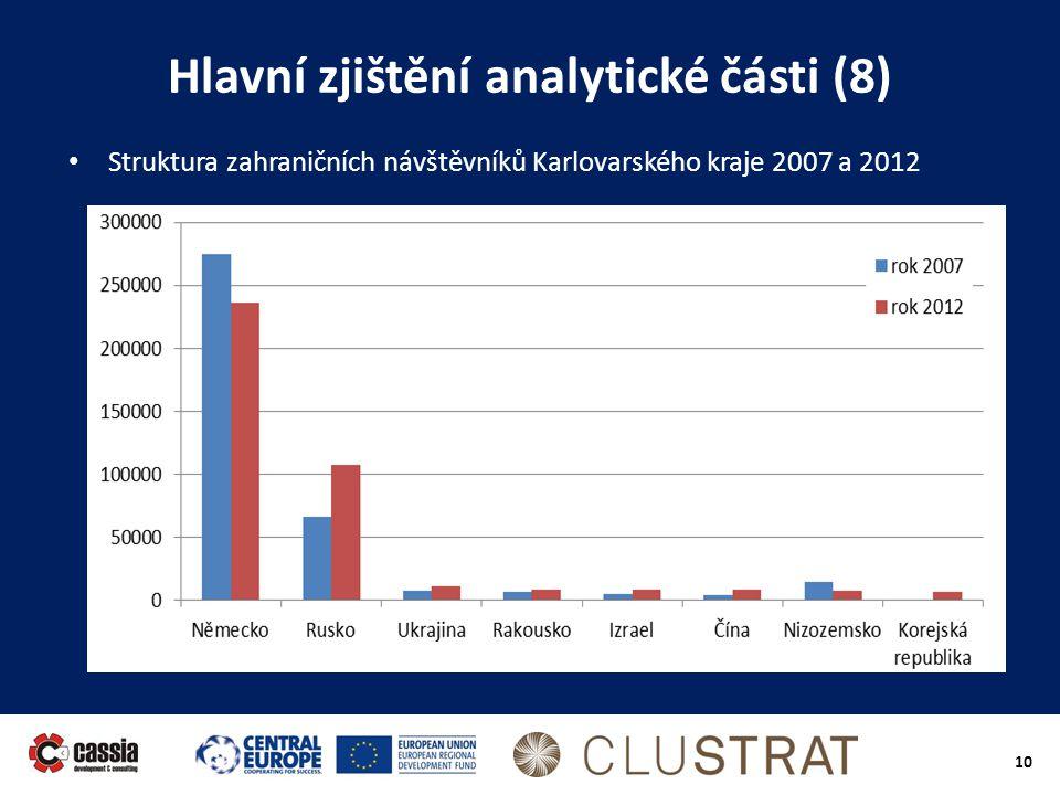 10 Hlavní zjištění analytické části (8) • Struktura zahraničních návštěvníků Karlovarského kraje 2007 a 2012