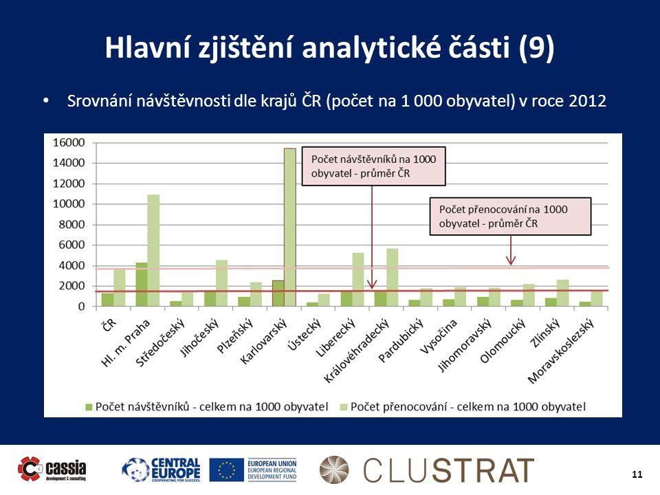 11 Hlavní zjištění analytické části (9) • Srovnání návštěvnosti dle krajů ČR (počet na 1 000 obyvatel) v roce 2012