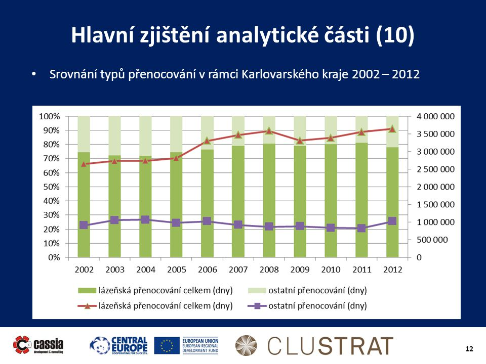 12 Hlavní zjištění analytické části (10) • Srovnání typů přenocování v rámci Karlovarského kraje 2002 – 2012