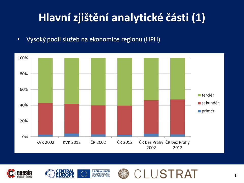 3 Hlavní zjištění analytické části (1) • Vysoký podíl služeb na ekonomice regionu (HPH)