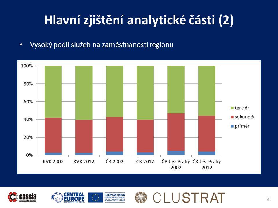 4 Hlavní zjištění analytické části (2) • Vysoký podíl služeb na zaměstnanosti regionu