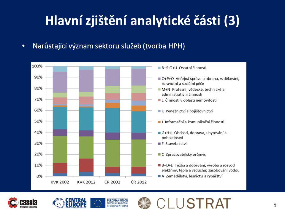 5 Hlavní zjištění analytické části (3) • Narůstající význam sektoru služeb (tvorba HPH)