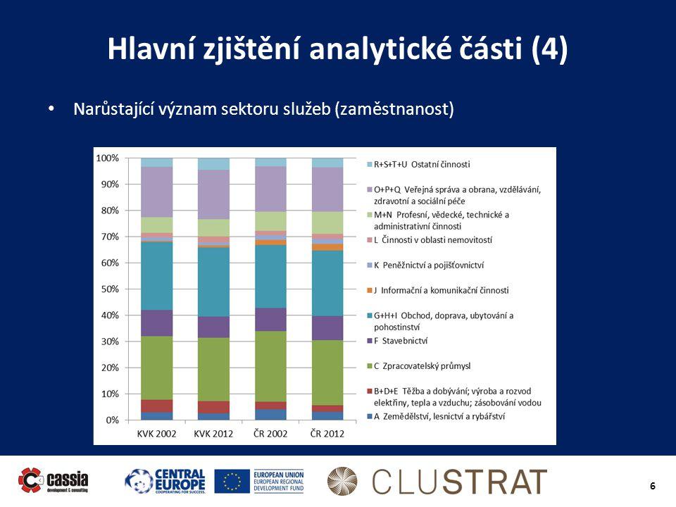 6 Hlavní zjištění analytické části (4) • Narůstající význam sektoru služeb (zaměstnanost)