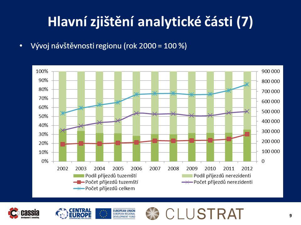 9 Hlavní zjištění analytické části (7) • Vývoj návštěvnosti regionu (rok 2000 = 100 %)