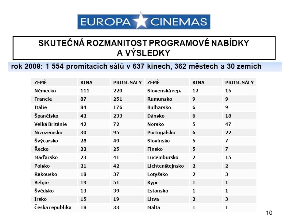 10 SKUTEČNÁ ROZMANITOST PROGRAMOVÉ NABÍDKY A VÝSLEDKY rok 2008: 1 554 promítacích sálů v 637 kinech, 362 městech a 30 zemích