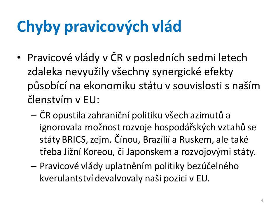 Chyby pravicových vlád • Pravicové vlády v ČR v posledních sedmi letech zdaleka nevyužily všechny synergické efekty působící na ekonomiku státu v souv
