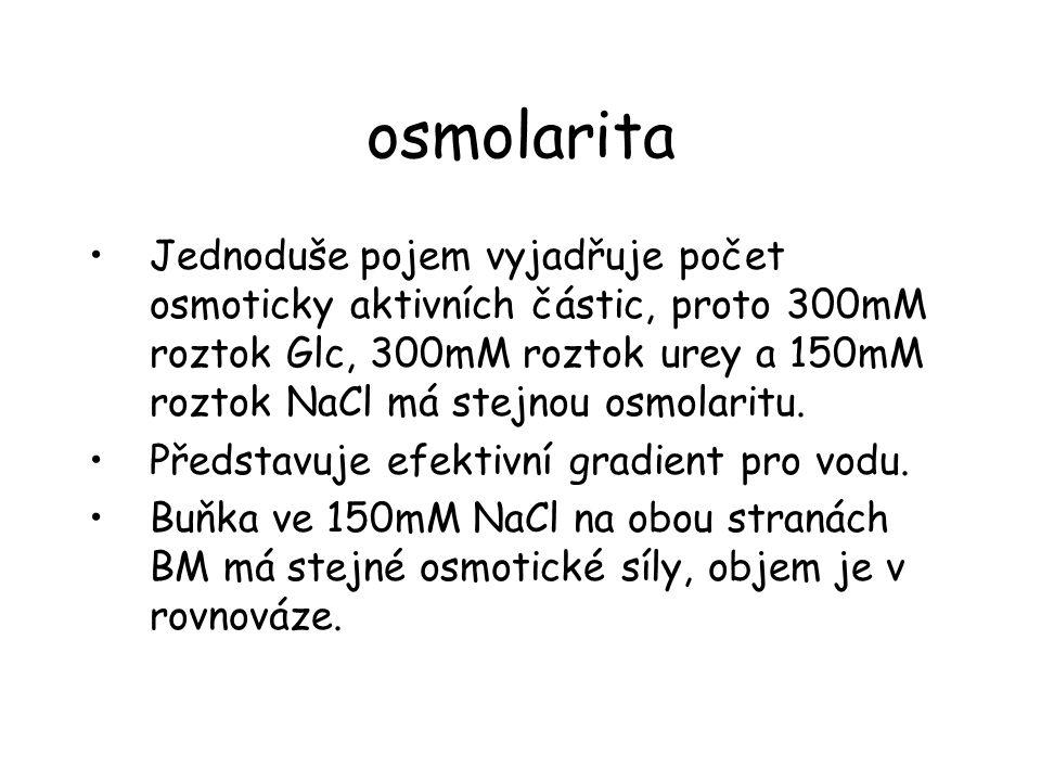 osmolarita •Jednoduše pojem vyjadřuje počet osmoticky aktivních částic, proto 300mM roztok Glc, 300mM roztok urey a 150mM roztok NaCl má stejnou osmol