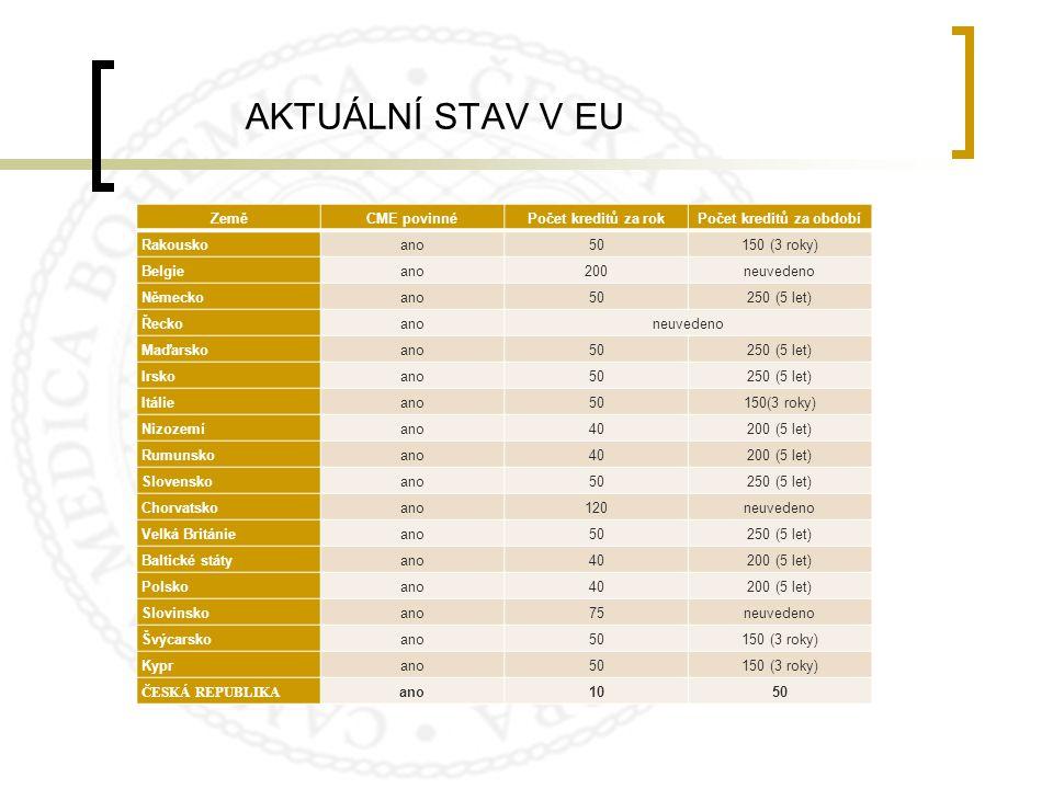 AKTUÁLNÍ STAV V EU ZeměCME povinnéPočet kreditů za rokPočet kreditů za období Rakouskoano50150 (3 roky) Belgieano200neuvedeno Německoano50250 (5 let)