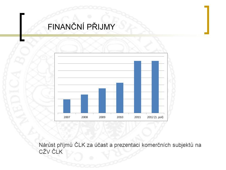 FINANČNÍ PŘIJMY Nárůst příjmů ČLK za účast a prezentaci komerčních subjektů na CŽV ČLK