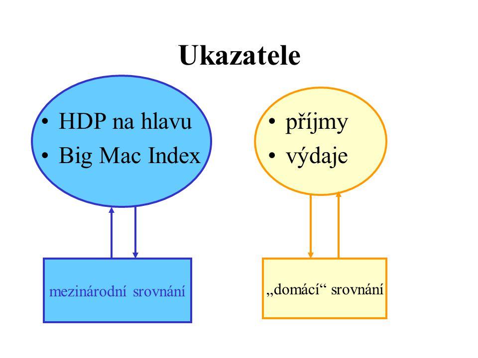 """Ukazatele •HDP na hlavu •Big Mac Index •příjmy •výdaje mezinárodní srovnání """"domácí"""" srovnání"""