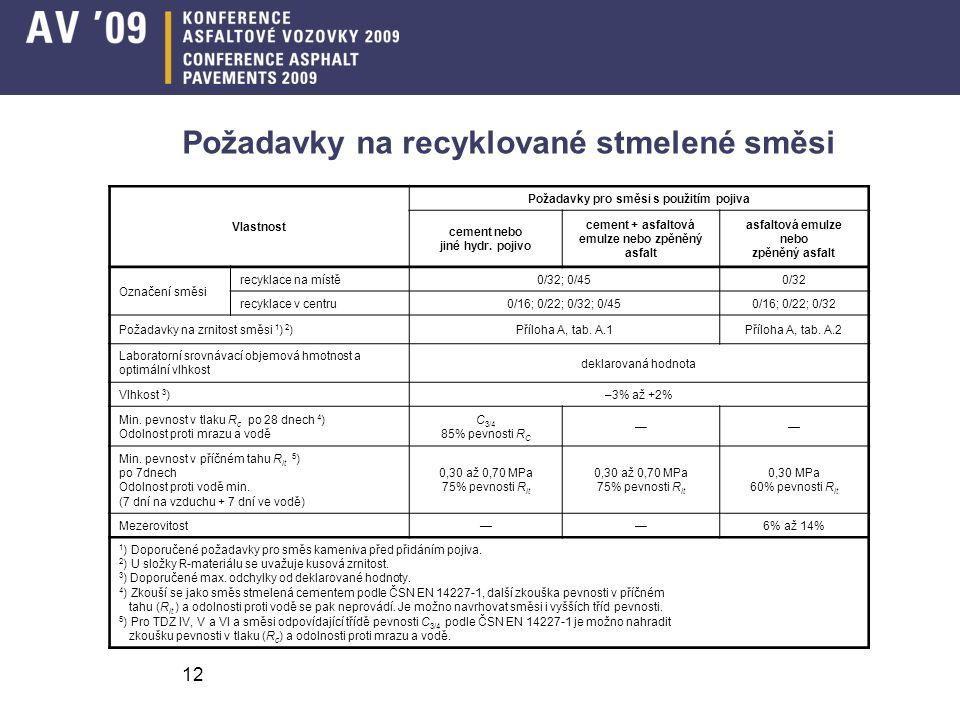 Požadavky na recyklované stmelené směsi Vlastnost Požadavky pro směsi s použitím pojiva cement nebo jiné hydr.