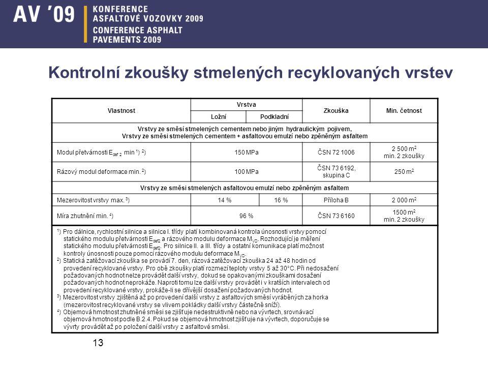 Kontrolní zkoušky stmelených recyklovaných vrstev Vlastnost Vrstva ZkouškaMin.