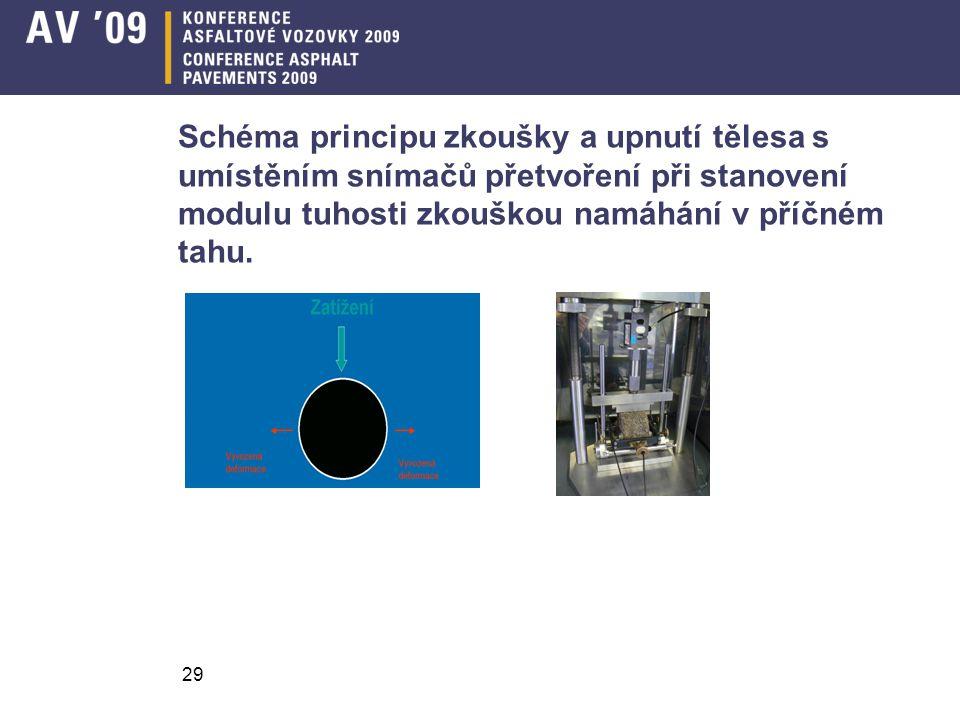 Schéma principu zkoušky a upnutí tělesa s umístěním snímačů přetvoření při stanovení modulu tuhosti zkouškou namáhání v příčném tahu.