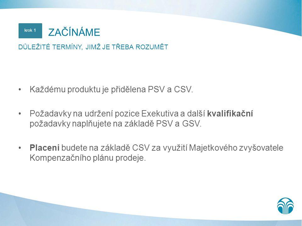 •Každému produktu je přidělena PSV a CSV. •Požadavky na udržení pozice Exekutiva a další kvalifikační požadavky naplňujete na základě PSV a GSV. •Plac
