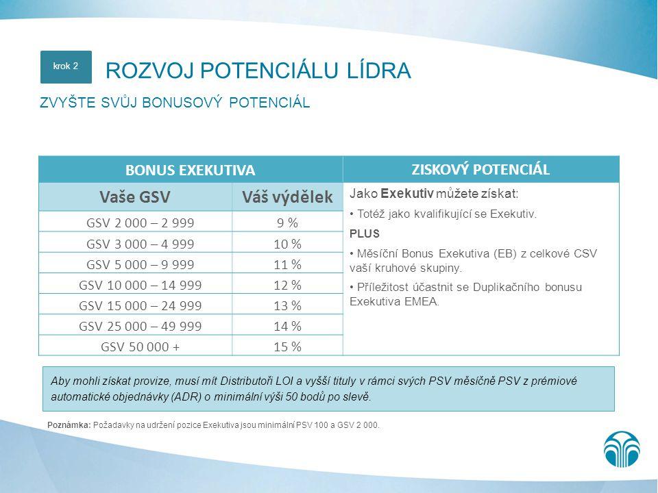 Poznámka: Požadavky na udržení pozice Exekutiva jsou minimální PSV 100 a GSV 2 000. ROZVOJ POTENCIÁLU LÍDRA ZVYŠTE SVŮJ BONUSOVÝ POTENCIÁL krok 2 BONU