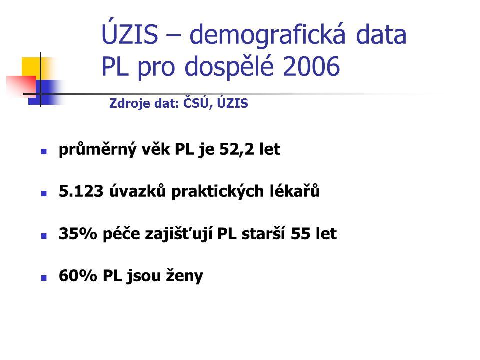 Činnost PL – dlouhodobě stabilní data Zdroje dat: ÚZIS  registrováno 8 milionů pacientů  průměr 1.590 pacientů/PL  počet vyšetření 49,7 milionů/rok  denní průměr 44 pacientů  průměr 6 kontaktů pacienta s PL za rok