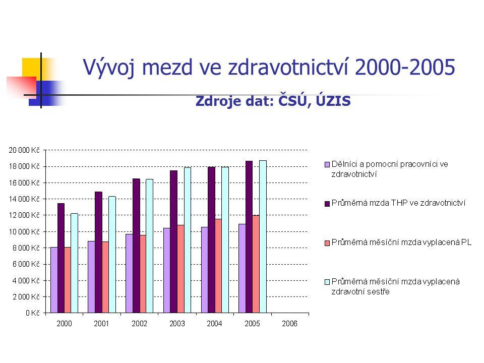 Lékař-provozovatel má trojnásobek průměrné mzdy Varianta 36Kč/kapitace v roce 2007 Optimum 2008 Průměrný příjem za poskytovanou zdravotní péči průměrná cena kontaktu je 320Kč počet návštěv v ordinaci je dlouhodobě 40 pacientů průměrný počet pracovních dnů v měsíci je 21 příjem ordinace 1600Kč/hod.