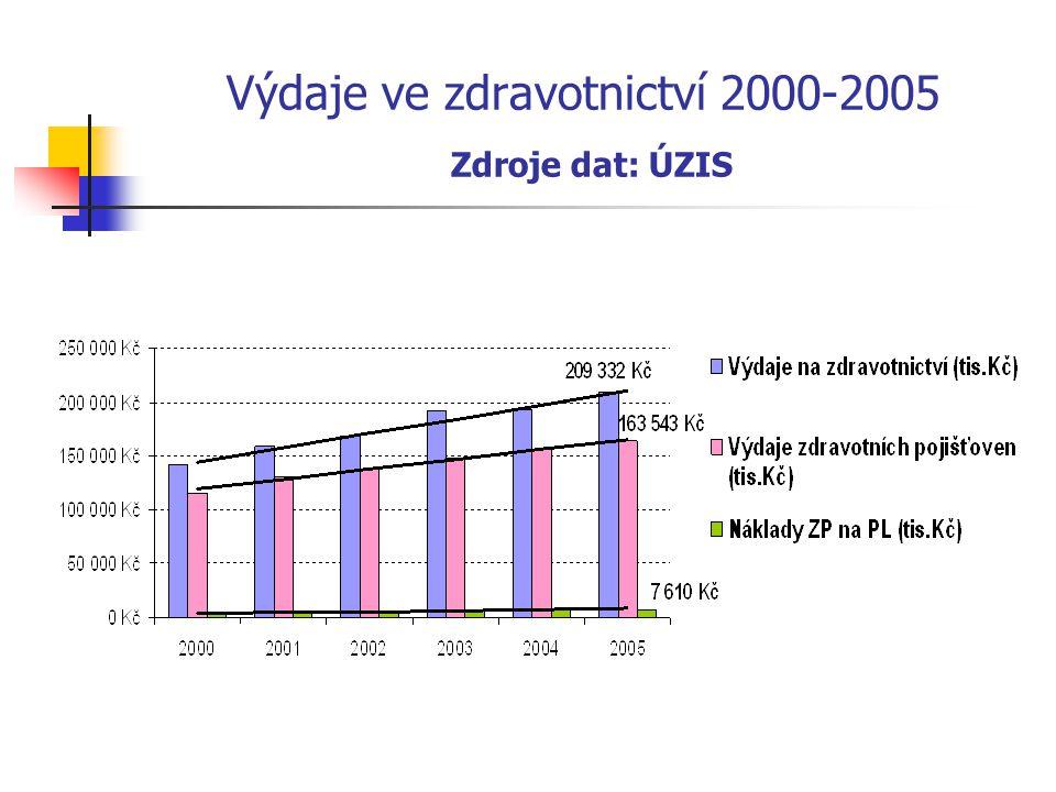 Výdaje zdravotních pojišťoven za péči PL 2000-2005 Zdroje dat: ÚZIS