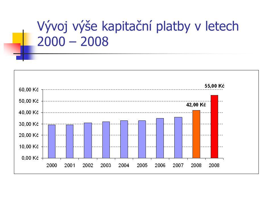 Ekonomické parametry současné praxe Zdroje dat: ČSÚ, SPL, Nečas et al.
