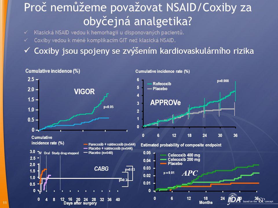 11 Proč nemůžeme považovat NSAID/Coxiby za obyčejná analgetika?  Klasická NSAID vedou k hemorhagii u disponovaných pacientů.  Coxiby vedou k méně ko