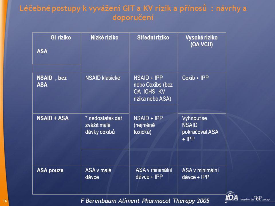 16 GI riziko ASA Nízké rizikoStřední rizikoVysoké riziko (OA VCH) NSAID, bez ASA NSAID klasickéNSAID + IPP nebo Coxibs (bez OA ICHS KV rizika nebo ASA