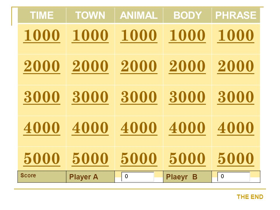 TIMETOWNANIMALBODYPHRASE 1000 2000 3000 4000 5000 Score Player APlaeyr B THE END