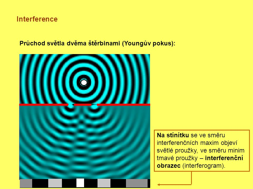 Interference Průchod světla dvěma štěrbinami (Youngův pokus): Na stínítku se ve směru interferenčních maxim objeví světlé proužky, ve směru minim tmavé proužky – interferenční obrazec (interferogram).
