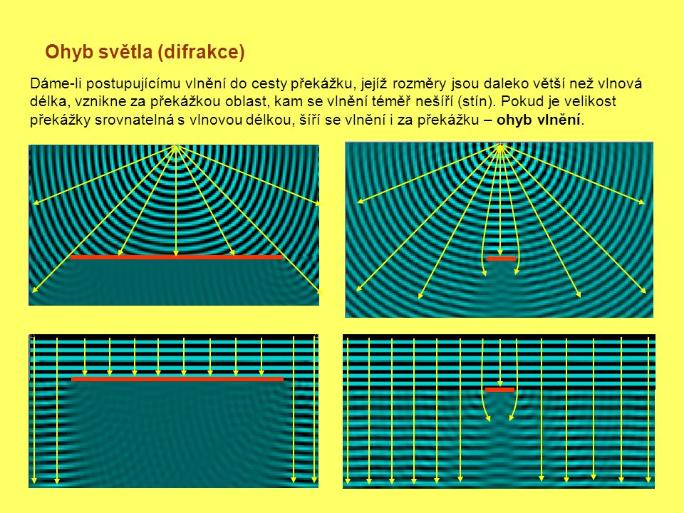 Ohyb světla (difrakce) Dáme-li postupujícímu vlnění do cesty překážku, jejíž rozměry jsou daleko větší než vlnová délka, vznikne za překážkou oblast, kam se vlnění téměř nešíří (stín).